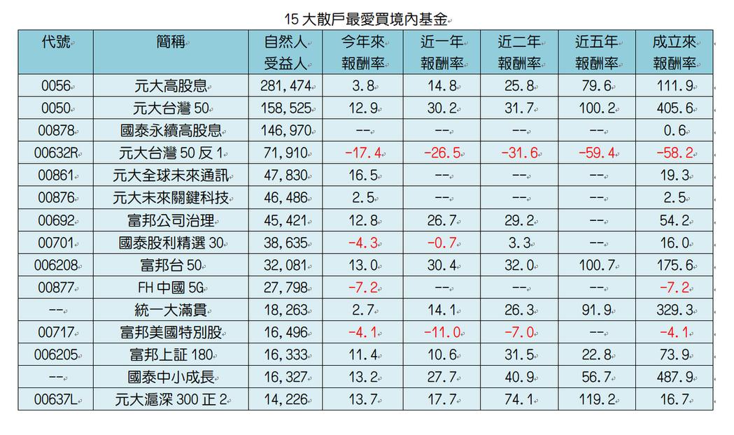 資料來源:CMoney。單位:%。規模至8月底,績效至9/15。註:國泰永續高股...
