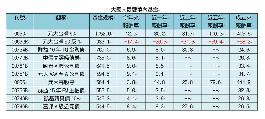 資料來源:CMoney。單位:%。規模至8月底,績效至9/15。