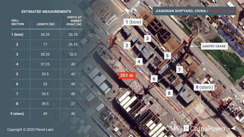 中國第3艘航空母艦預計未來幾個月內就能完成船體組裝後下水。圖擷自chinapower.csis.org