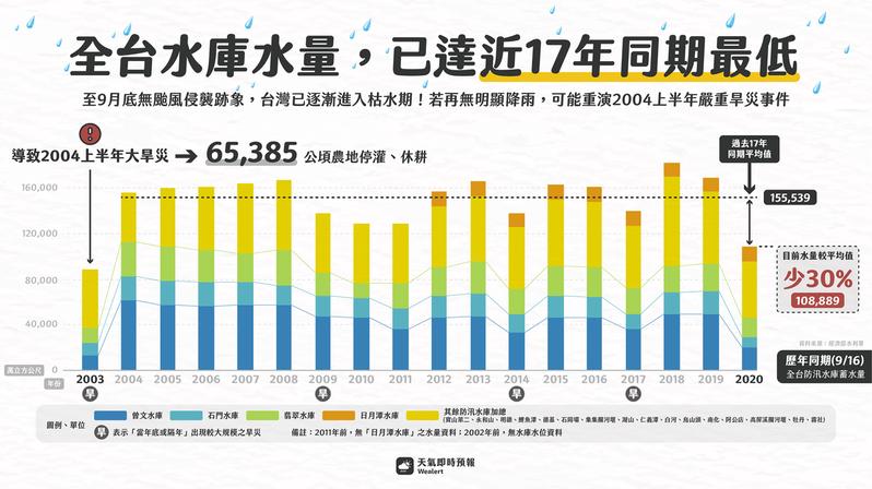 臉書粉絲專頁「天氣即時預報」分析2003年到2020年,每年9月16日的防汛重點水庫蓄水量,可以發現今年水庫存量不僅創17年來最低,也比過去17年的平均少30%。 圖擷自天氣即時預報