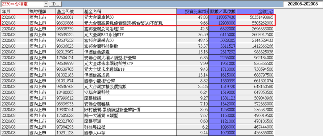 投信基金持有台積電排行榜(統計至8月底)。 資料來源:投信投顧公會、CMoney