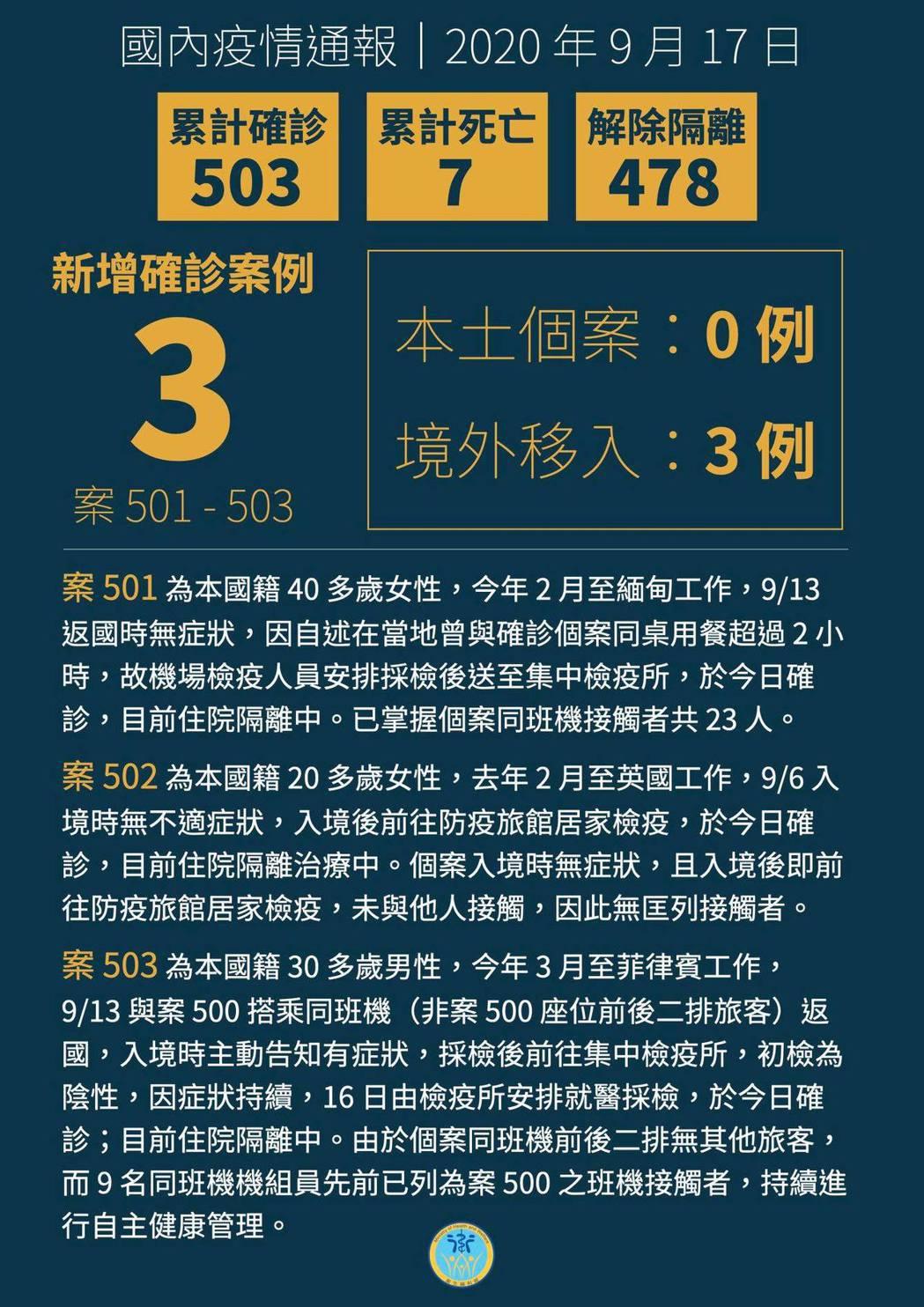 國內新增3例境外移入新冠肺炎病例,創近日最高紀錄。圖/指揮中心提供