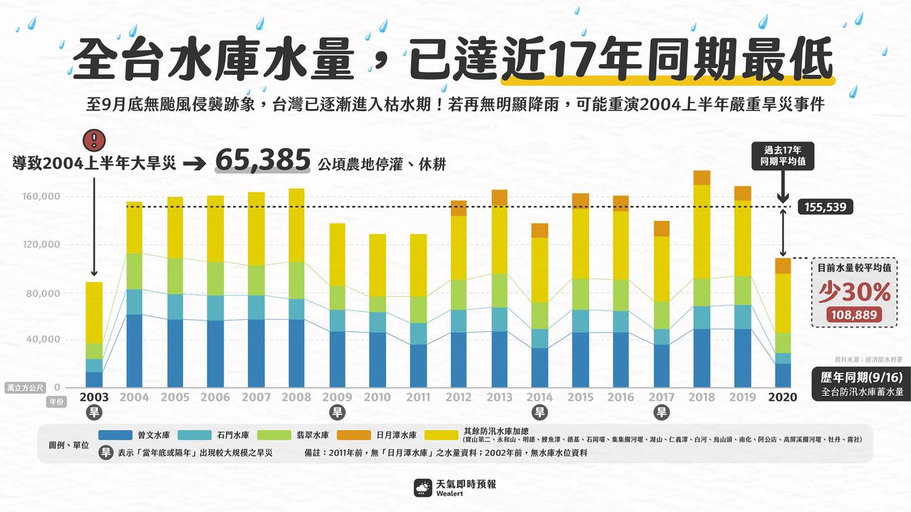 今年水量已創17年同期以來最低。 圖/天氣即時預報臉書