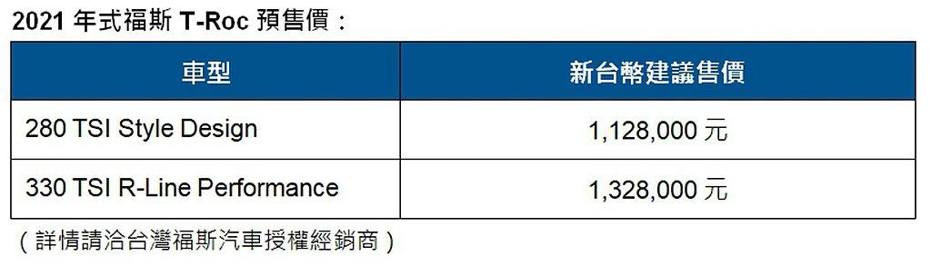 福斯T-Roc雙車型台灣市場預售價格一覽表。 圖/Volkswagen提供