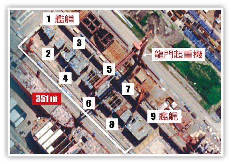 衛星照片顯示,003航母九大艦體即將合龍。(CSIS衛星照片截圖)