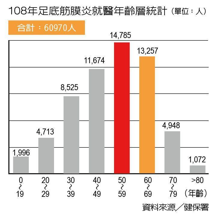 108年足底筋膜炎就醫年齡層統計 製表/元氣周報
