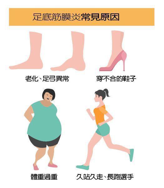 足底筋膜炎常見原因 圖/123RF 製表/元氣周報