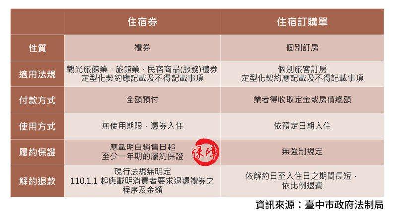 台中市法制局指出,住宿券應符合表列項目。圖/台中市法制局提供