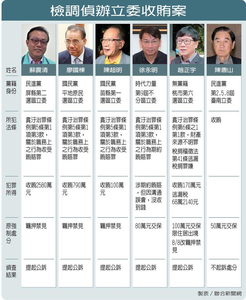 立委集體收賄案,今全案偵查終結。圖表/聯合新聞網製作