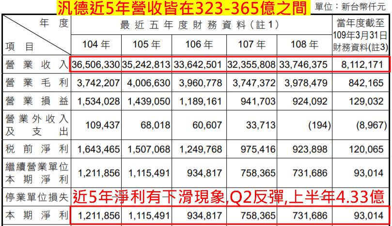 (資料來源: 公司簡報)