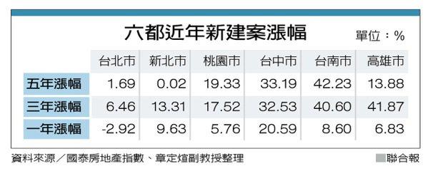六都近年新建案漲幅 資料來源/國泰房地產指數、章定煊副教授整理