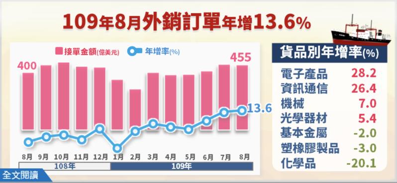 8月外銷訂單454.9億美元。圖/統計處提供