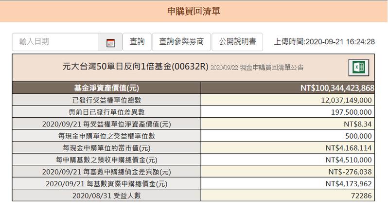 元大台灣50反1今天結算出規模破千億元。元大投信官網