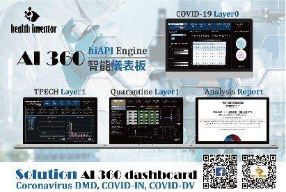 COVID-19資訊系統。 health inventor/提供