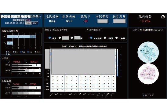 AI智能防疫監測儀表板。 臺北市聯合醫院/提供