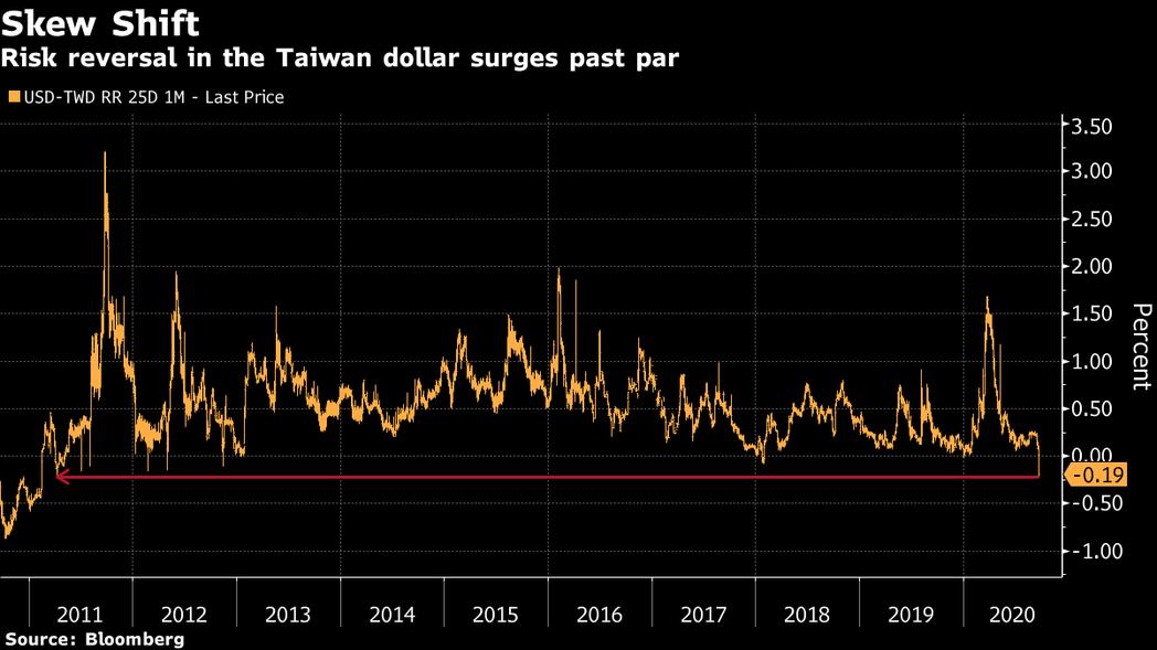 期權市場看好台幣兌美元升值,來到2011年以來最高水準。(擷自彭博資訊)
