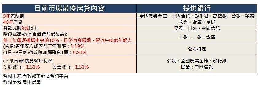 資料來源:屋比房屋(統計至2020年6月)