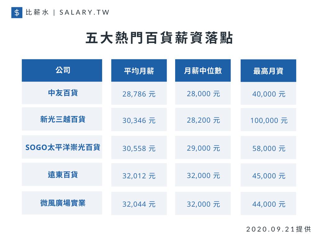 比薪水網站今(22)日公開求職者最感興趣的前五大百貨公司平均薪資,以微風廣場的3...