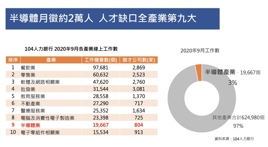 104人力銀行分析超過767萬筆求職求才資料,與SEMI 國際半導體產業協會共同...