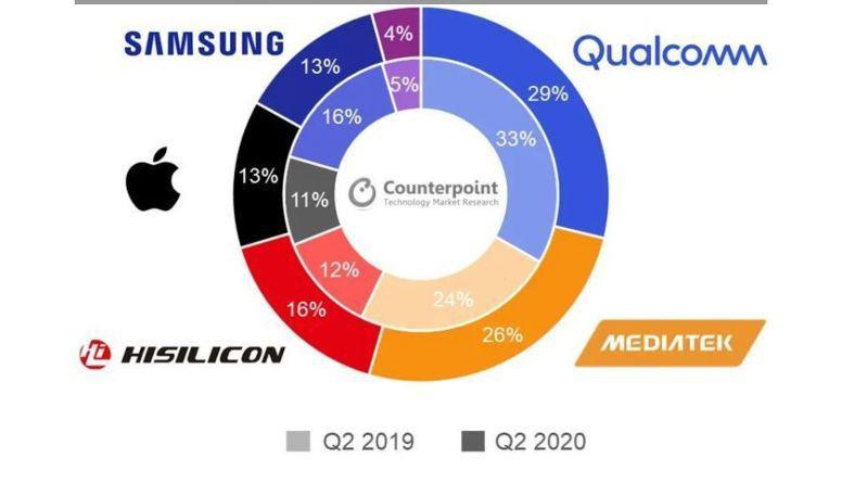 據Counterpoint Research統計,全球智能手機應用處理器(AP)今年第2季市場排名:高通第一,市占29%(去年為33%);聯發科第二為26%(去年24%)。