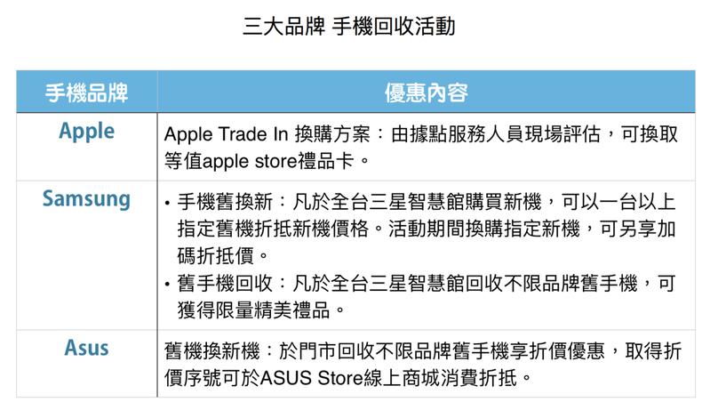蘋果、三星及華碩三家業者也推出回收手機優惠,可折抵換新機、禮金卡或禮品。資料來源環保署。記者吳姿賢/製表