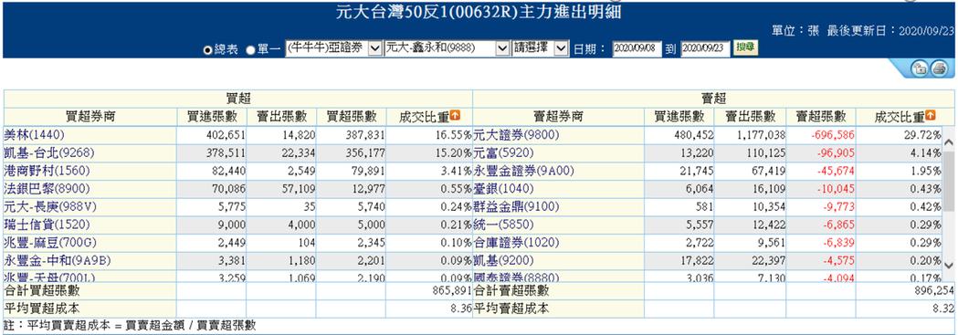 外資連12買元大台灣50反1,美林和凱基證券台北分點為兩大買超券商。圖截取自券商...