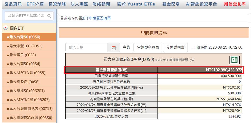 元大台灣50最新規模降到1,029億元。圖截取自元大投信
