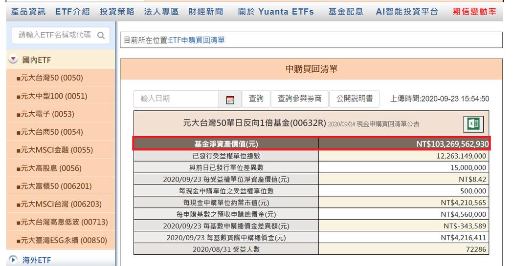 元大台灣50反1最新規模來到1,032億元。圖截取自元大投信