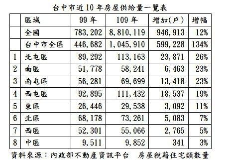 台中市近10年房屋供給量一覽。記者宋健生/製表