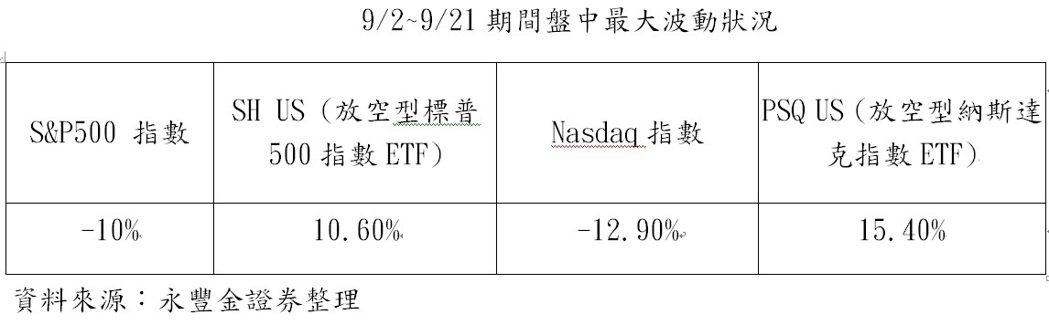 9/2~9/21期間盤中最大波動狀況。資料來源:永豐金證券整理