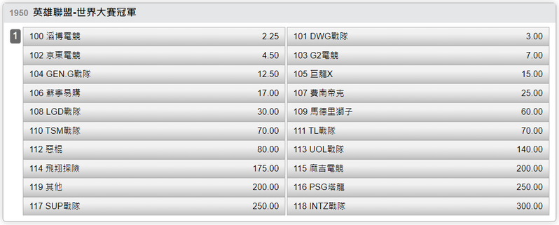 台灣運彩英雄聯盟-世界大賽冠軍投注賠率。實際賠率以運彩官網為主。圖/台灣運彩提供