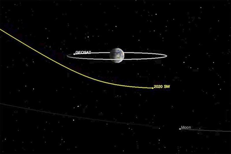 美國航太總署24日發布小行星2020 SW晚間掠過地球的推測路徑圖。 美聯社