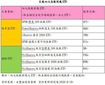 美股四大指數對應ETF。資料來源:永豐金證券整理