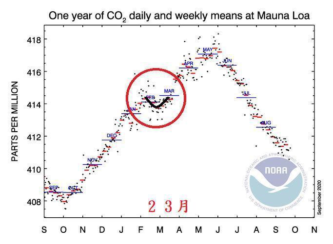 鄭明典表示,2月有人看到二氧化碳濃度有點下降趨勢,馬上就聯想到疫情停工的影響,其實那是季節轉變的常態現象,經過分析,疫情的影響完全在背景擾動範圍內,在二氧化碳觀測紀錄內完全分離不出來。圖/取自鄭明典臉書