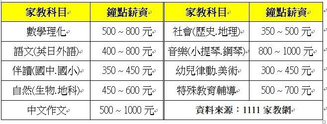 綜觀整體家教市場,目前仍以數學、理化及英文等,升學導向為主的科目最為熱門。此外,鋼琴、小提琴,還有中文作文的鐘點薪資更是可以上衝到每小時1,000元,高居各領域之冠。 圖/1111人力銀行提供