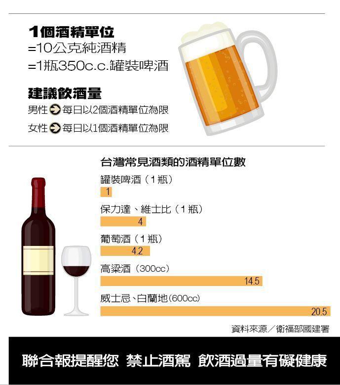建議飲酒量 製表/元氣周報