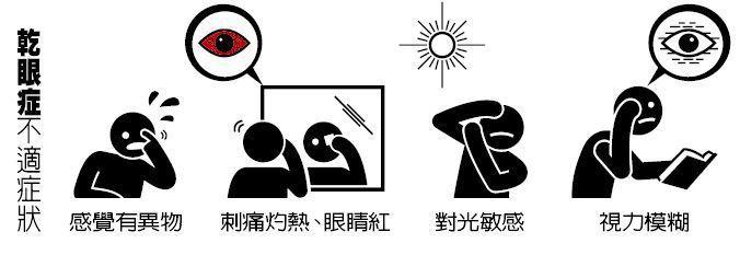 乾眼症不適症狀 圖/123RF