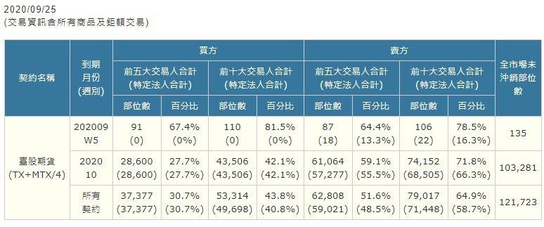 9月25日期貨大額交易人未沖銷部位結構表