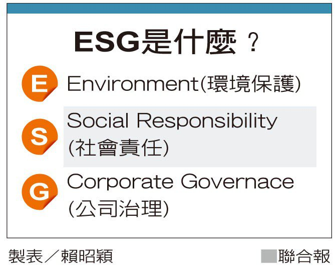 ESG是什麼? 製表/賴昭穎