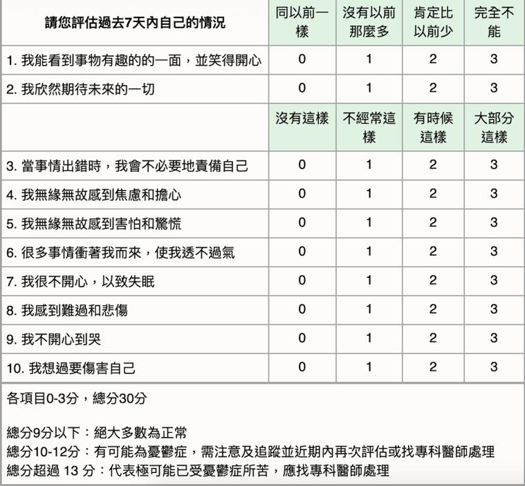 醫師表示,可用量表自我檢測是否有產後憂鬱的情形。圖/截自台灣憂鬱症防治協會