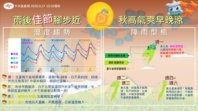 中央氣象局在臉書粉絲團「報天氣」預報一周天氣。圖/取自臉書粉絲團「報天氣」