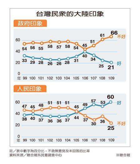 台灣民眾的大陸印象 資料來源/聯合報系民意調查中心