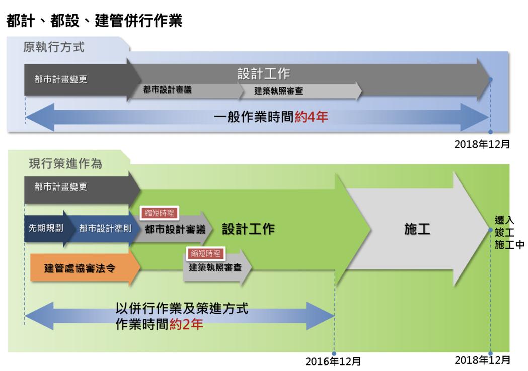 台北市都發局任內社會住宅制度創新加速期程。 圖/台北市都市發展局網站