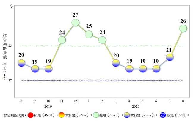 近1年景氣對策信號走勢圖。 資料來源:國發會