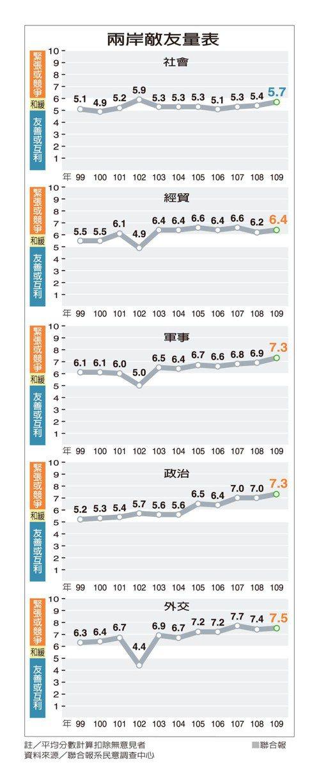 兩岸敵友量表 資料來源/聯合報系民意調查中心