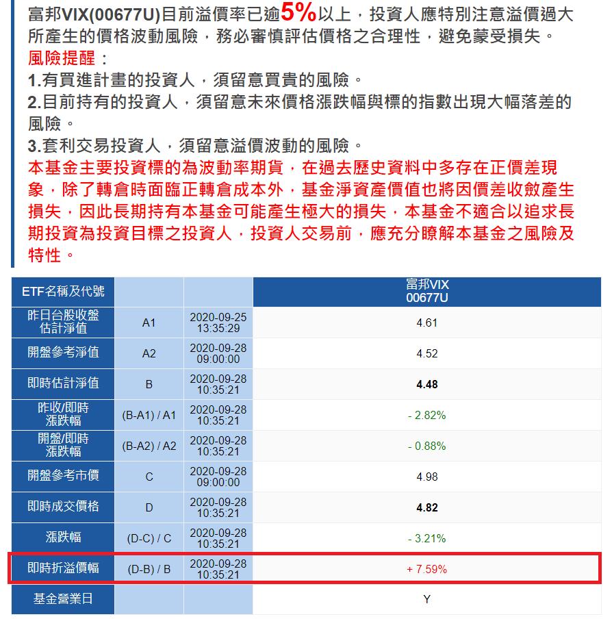 富邦投信提醒,富邦VIX溢價過大。圖/取自富邦投信官網