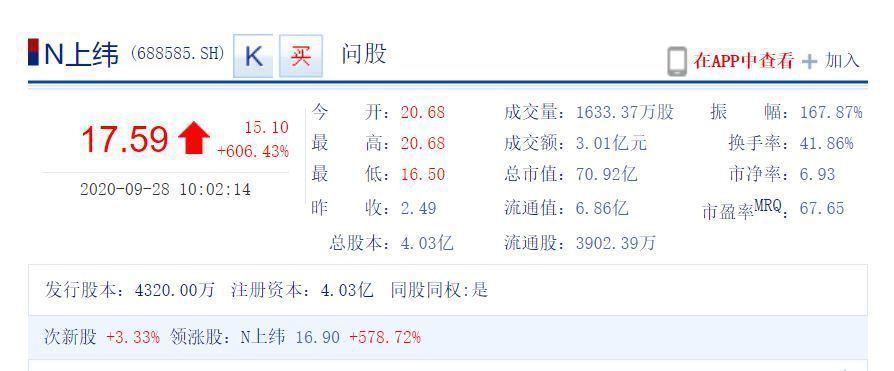 上緯新材料28日正式在上海證券交易所科創板上市交易,截至開盤半小時上午十時,股價...