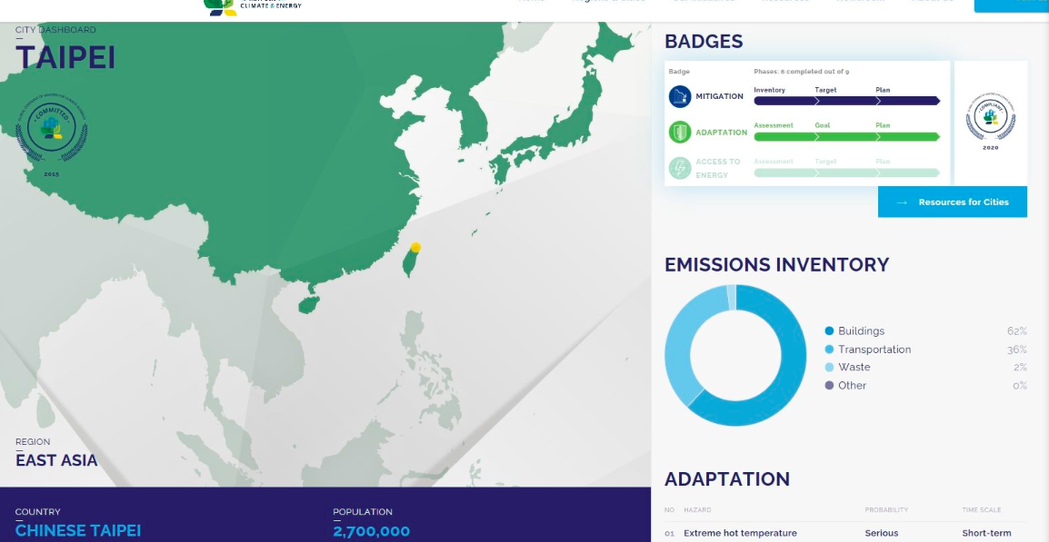國際氣候組織「全球市長聯盟」日前於官方網頁,將台北市等我六都城市會員,參與國籍名...