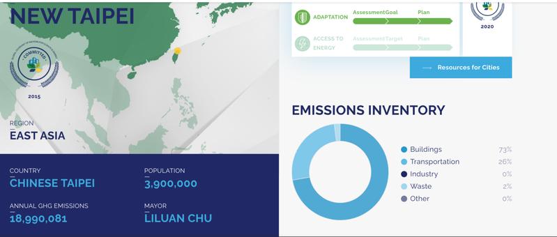 「全球氣候與能源市長聯盟」網站將新北市等六都已改回「CHINESE TAIPEI」,不過包含新北、台中、高雄3縣市首長名字仍未改變。圖/取自全球市長聯盟官網
