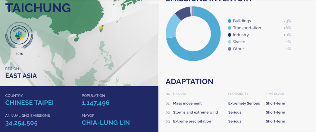 「全球氣候與能源市長聯盟」網站將新北市等六都已改回「CHINESE TAIPEI...